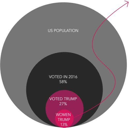 US POPULATION VOTED IN 2016 58% VOTED TRUMP 27% WOMEN TRUMP 13%