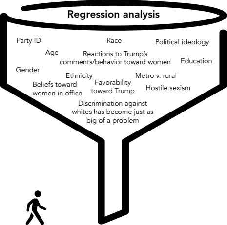 Regression analysis Party ID Race Political ideology Age Reactions to Trump's comments/behavior toward women
