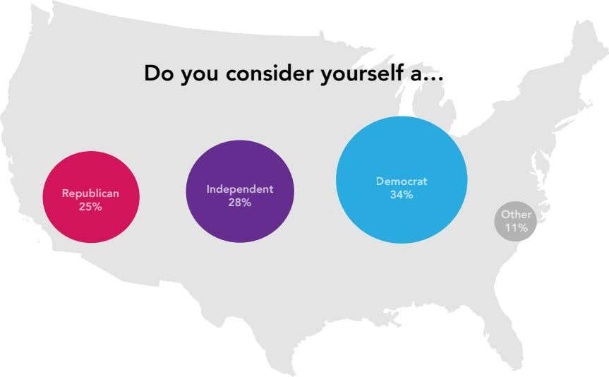 Do you consider yourself a… Democrat Independent Republican 34% 28% 25% Other 11%