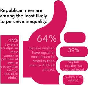 Republican men are among the least likely to perceive inequality. 64% 46% Say there are