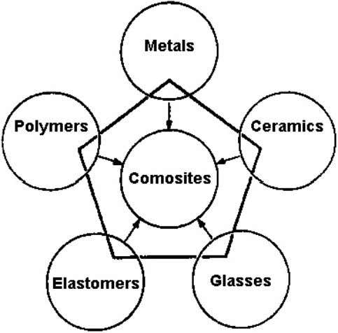 resistant. • They have a low coefficient of friction. Composites: • They combine attractive properties of