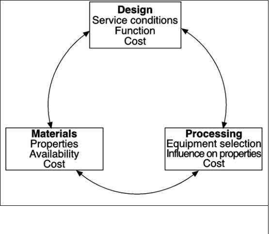 and Design Relation of Materials Selection to Design: • An incorrectly chosen material can lead not