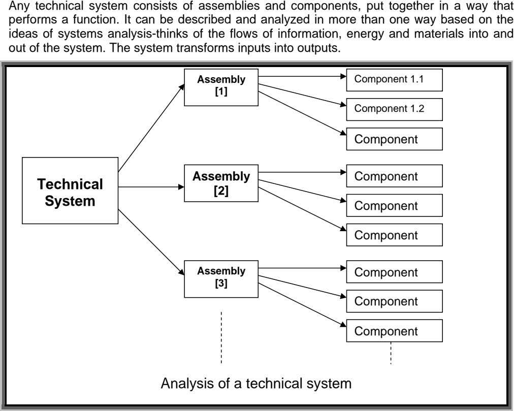 Any technical system consists of assemblies and components, put together in a way that performs