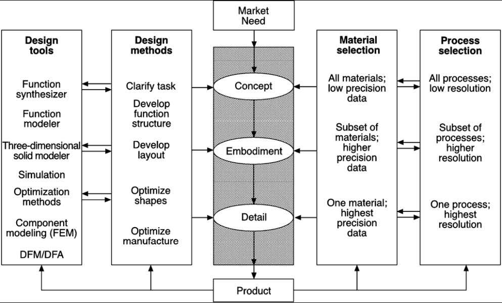 informa tion, which define how the product should be made. Design flow chart The design flow