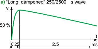 "a) ""Long dampened"" 250/2500 s wave v 50 % t 0.25 2.5 ms"
