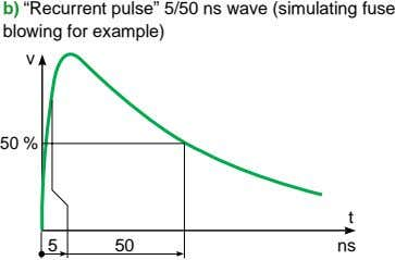 "b) ""Recurrent pulse"" 5/50 ns wave (simulating fuse blowing for example) v 50 % t"