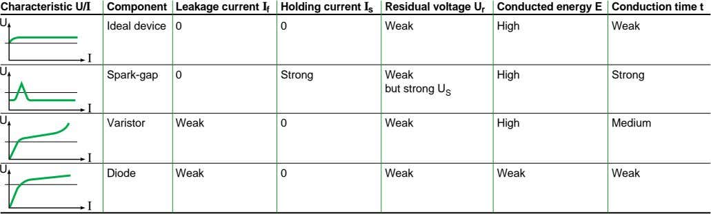 Characteristic U/I Component Leakage current I f Holding current I s Residual voltage U r
