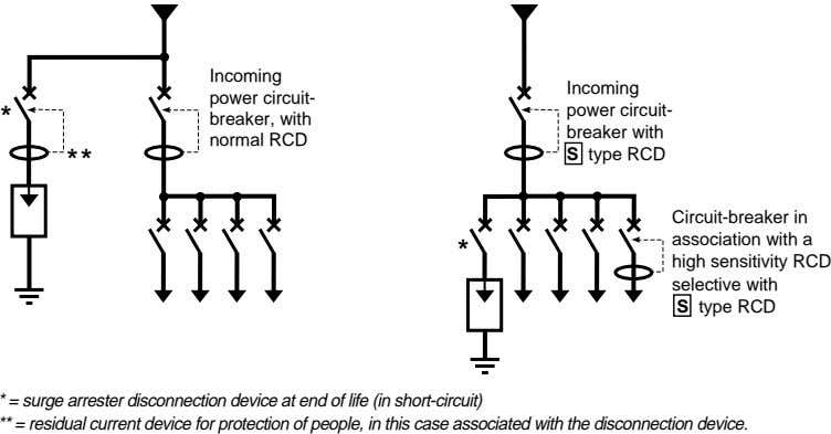 Incoming Incoming power circuit- power circuit- * breaker, with breaker with normal RCD ** S