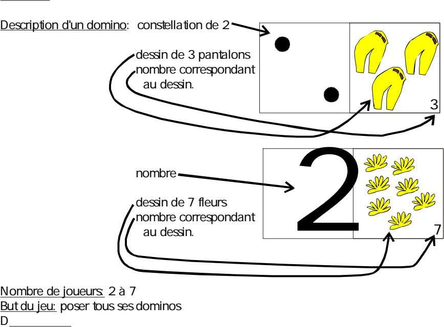 Description d'un domino : constellation de 2 dessin de 3 pantalons nombre correspondant au dessin.