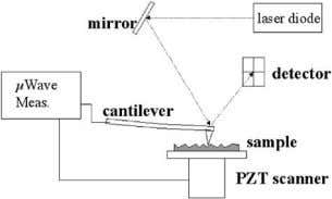 MICROWAVE THEORY AND TECHNIQUES, VOL. 52, NO. 3, MARCH 2004 Fig. 2. Schematic of the near-field