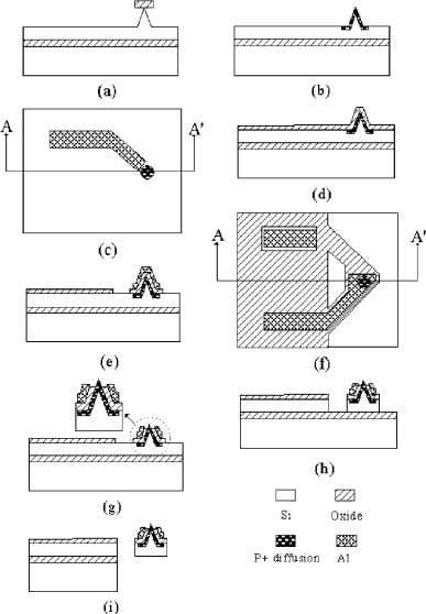 layer between the waveguide and the shield layer at Fig. 7. Fabrication process flow of the