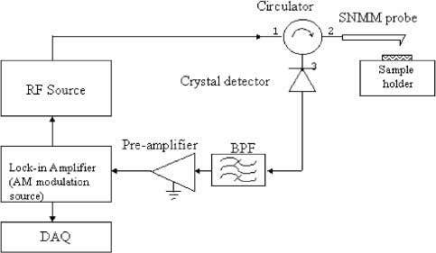 SCANNING NEAR-FIELD MICROWAVE PROBES COMPATIBLE WITH AFM 977 Fig. 14. Schematic of the setup for scanning