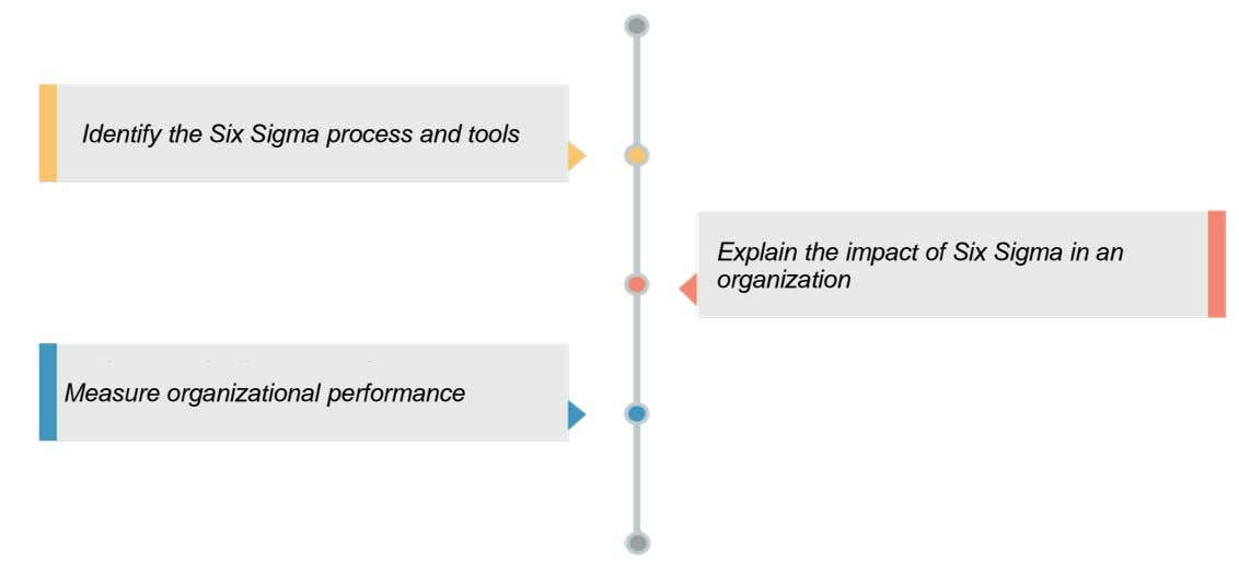 Identify the Six Sigma process and tools Explain the impact of Six Sigma in an Use