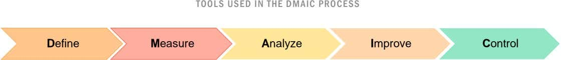 TOOLS USED IN THE DMAIC PROCESS Define Measure Analyze Improve Control