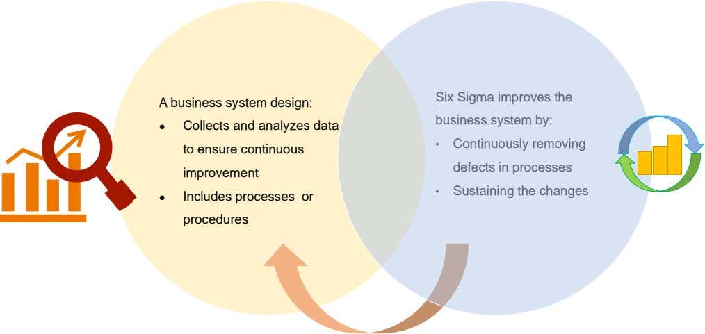 A business system design: Six Sigma improves the business system by: ● ● Collects and analyzes