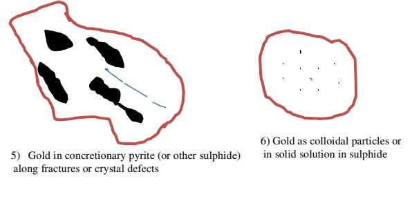 5) Gold in concretionary pyrite (or other sulphide) 6) Gold as colloidal particles or in