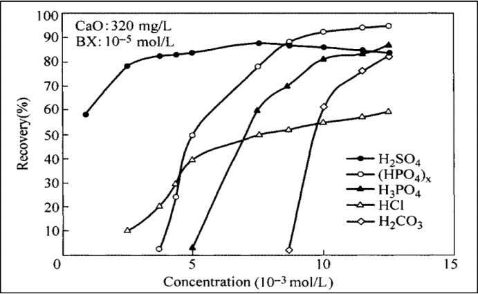 with Elevated Pyrite Content in Copper-Gold Ore Treatment Figure 2.5: Flotation recovery of lime-depressed pyrite