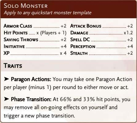 Solo Monster Apply to any quickstart monster template Armor Class +2 Attack Bonus +2 Hit