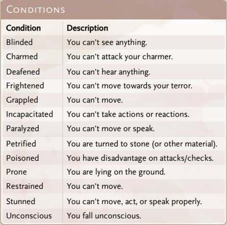 Conditions Condition Description Blinded You can't see anything. Charmed You can't attack your charmer.