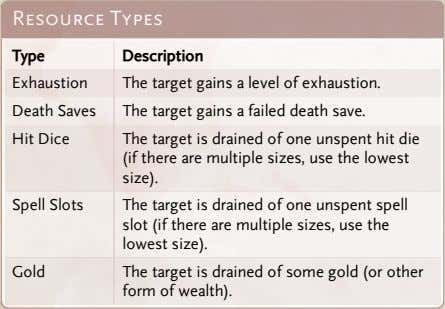 Resource Types Type Description Exhaustion The target gains a level of exhaustion. Death Saves The