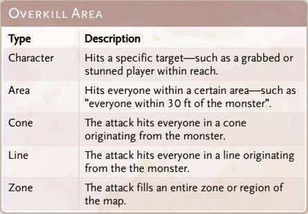 Overkill Area Type Description Character Hits a specific target—such as a grabbed or stunned player