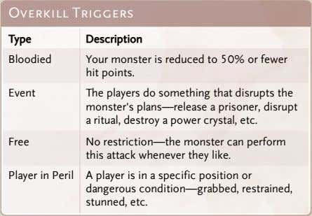 Overkill Triggers Type Description Bloodied Your monster is reduced to 50% or fewer hit points.