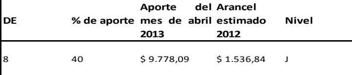 mes de abril estimado Nivel   2013 2012 Instituto 8 40 $ 9.778,09 $ 1.536,84 J