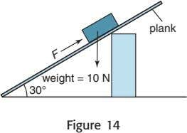 plank weight = 10 N 30° Figure 14 F
