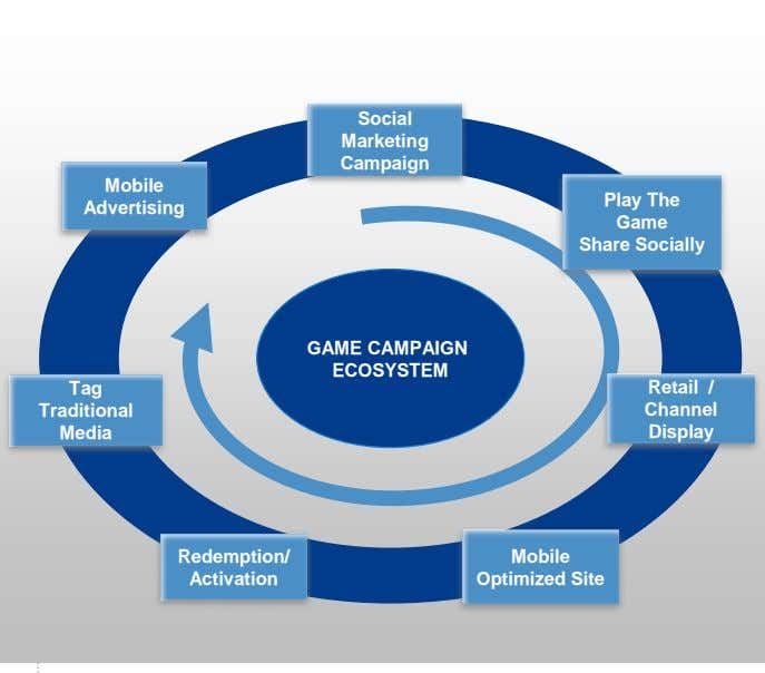 Social Marketing Campaign Mobile Play The Advertising Game Share Socially GAME CAMPAIGN ECOSYSTEM Tag Retail