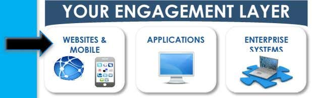 YOUR ENGAGEMENT LAYER WEBSITES & APPLICATIONS ENTERPRISE MOBILE SYSTEMS