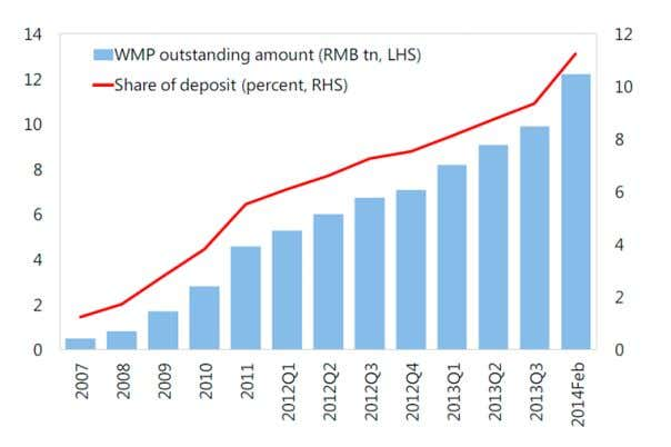 Exhibit 4. WMP Outstanding Amount and Share of Deposits Source: International Monetary Fund Data Sources: CRBC,