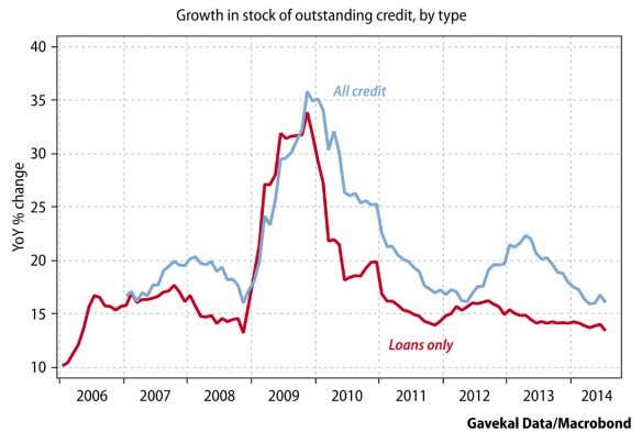 Exhibit 9. Credit growth has accelerated from the bottom The Brookings Institution Shadow banking in China