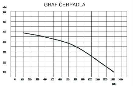 and radiators the circulation pump output must be taken into consideration , see the following graph