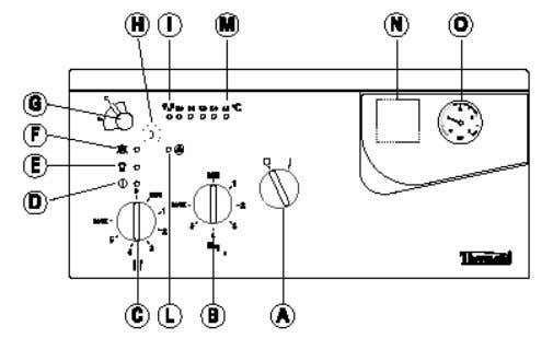 using water with soap. 3.2 CONTROL PANEL PARTS DESCRIPTION: A = Main switch B = DHW