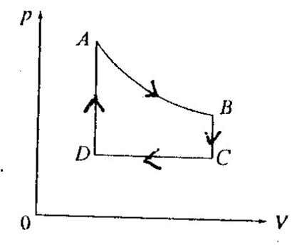 From C to D , the internal energy of the gas increases. A. (1) only B.