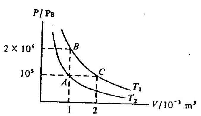 The figure above shows two curves for a given mass of gas at temperature T