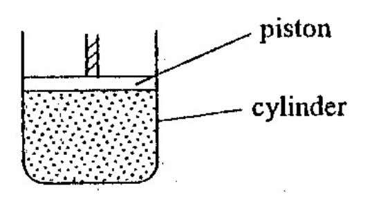 A fixed mass of an ideal gas is contained in a cylinder with a light