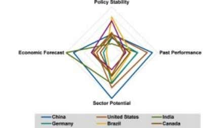 Related Posts Navigant Analysis Ranks China As Booming Wind Market -> Able To Turn Out