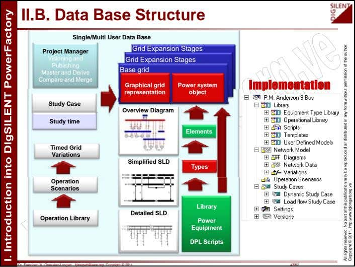 II.B. Data Base Structure Single/Multi User Data Base Project Manager Visioning and Publishing Master and