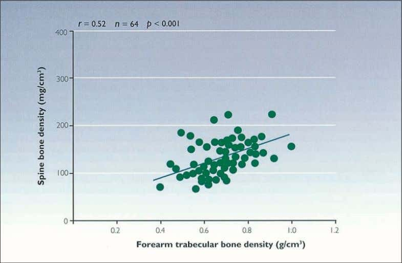 of future fracture risk. From reference 28, with permission Figure 1.4 Correlation between vertebral and forearm