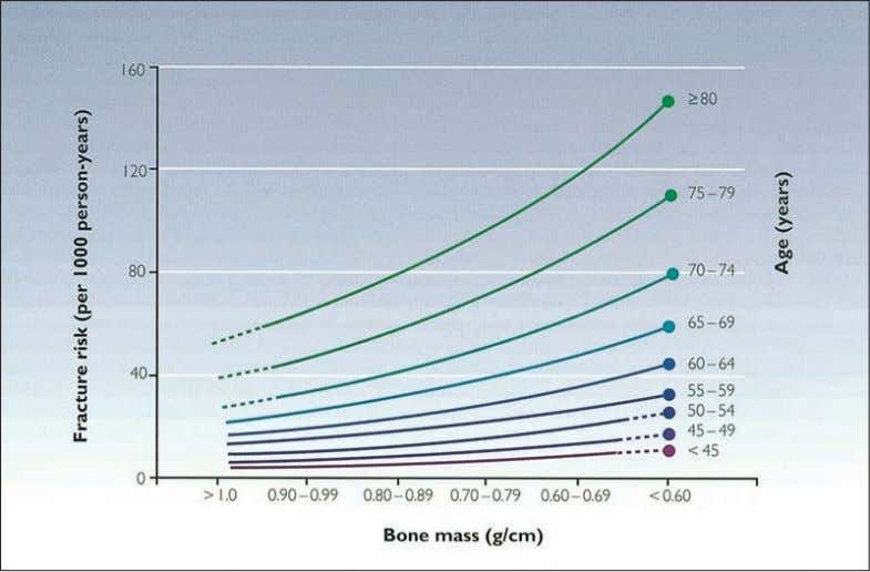 AN ATLAS OF OSTEOPOROSIS Figure 1.3 Relationship of bone density to fracture at different ages allows