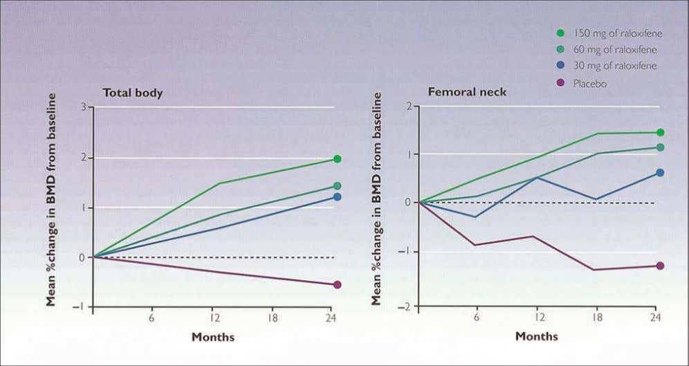 AN ATLAS OF OSTEOPOROSIS Figure 6.8 BMD of the femoral neck and total body increased significantly