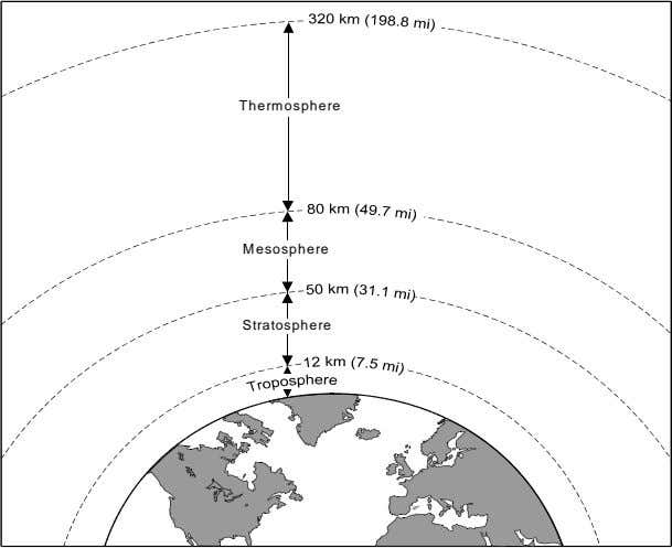 Thermosphere Mesosphere Stratosphere Figure 1-1. The four atmospheric layers Source for data: Moran and Morgan,
