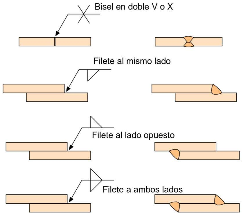 Bisel en doble V o X Filete al mismo lado Filete al lado opuesto Filete