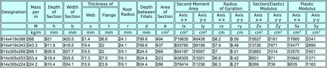 Thickness of Second Moment Radius Section(Elastic) Plastic Mass Depth Width Depth Area Area of Gyration Modulus