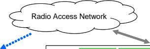 Radio Access Network Radio Access Network