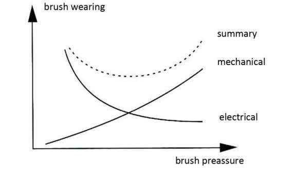Lower table shows approximate values of recommended brush preassure s/n machine brush preassure (g/cm 2
