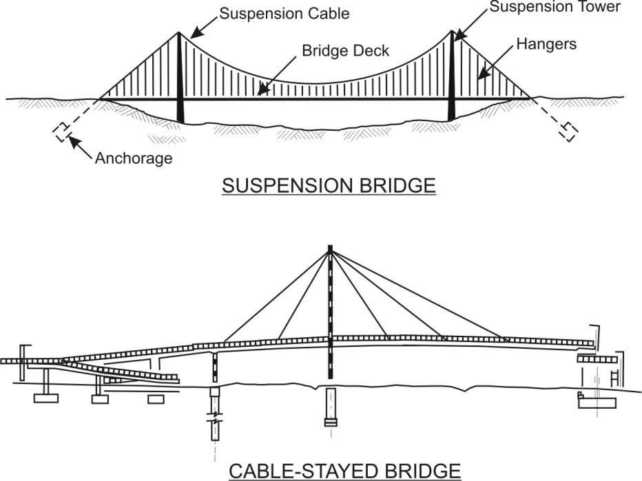 pedestrian overpass. 22.2.3(c) examples a of bridge and Figure 22.2.3(c) Suspension Bridge & Cable Stayed Bridge