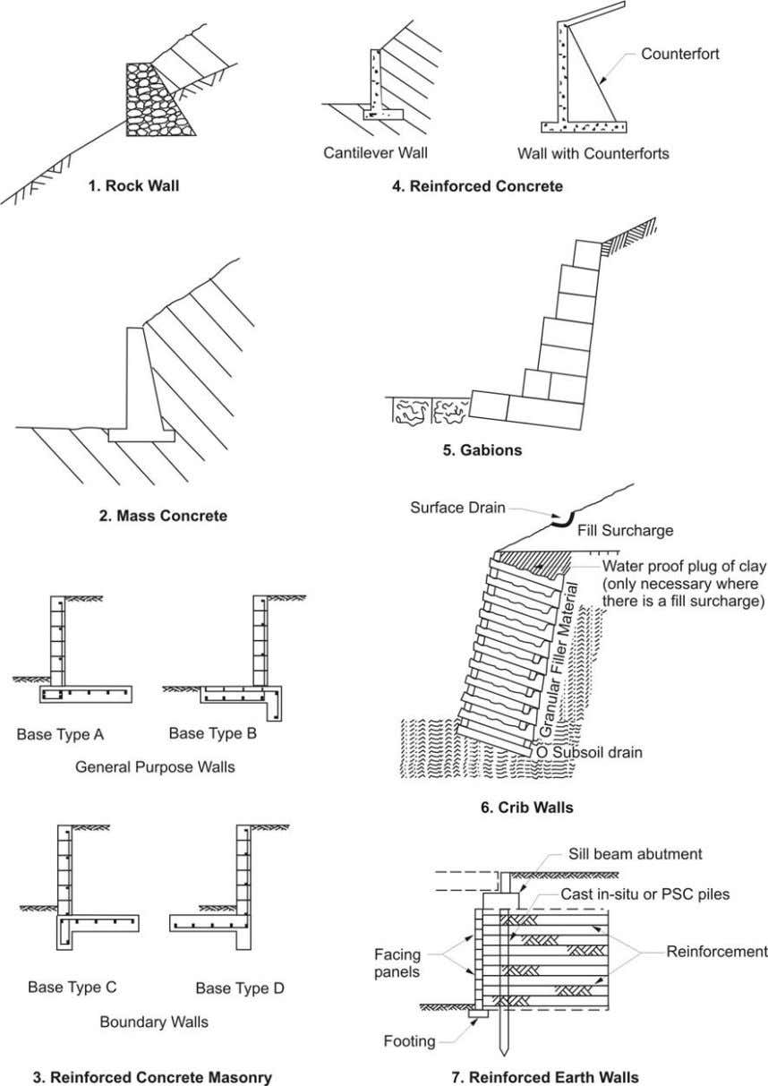 and Design Manual Chapter 22 Bridges and Retaining Walls Figure 22.3.2(b) Examples of the most common