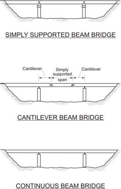 in Figure 22.1(a) Chapter 22 Bridges and Retaining Walls 22 Figure 22.2.3 (a) Beam Bridges Beams